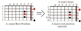 The shape of A major chord in the A major shape (nut position)- CAGED system for guitar