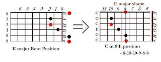 The shape of C major chord in the E major shape (8th position)- CAGED system for guitar