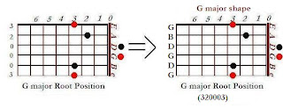The shape of G major chord in the G major shape (nut position)- CAGED system for guitar