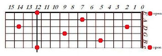 Map of E notes on guitar fret board