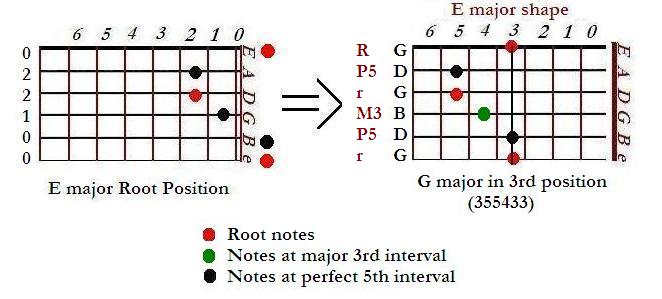 Root, M3 and P5 of E and G major hold the same relative position to each other on the strings