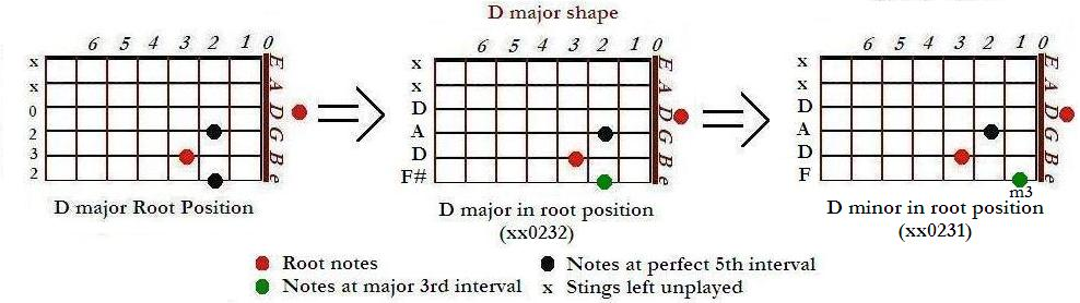 Minor chord shapes on guitar (CAGED minor chords) | Basic Music Theroy