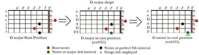 Shape of D minor (Dm) from D major chords - CAGED system for guitar