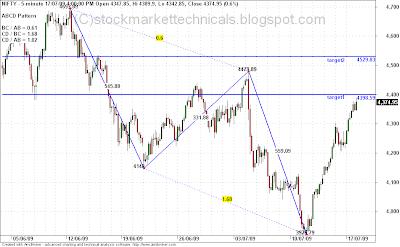 Chart Patterns   Bearish Abcd Pattern   Forex   FX360®