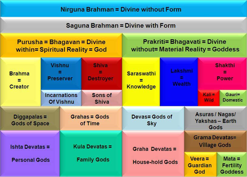 concept of god in hinduism pdf