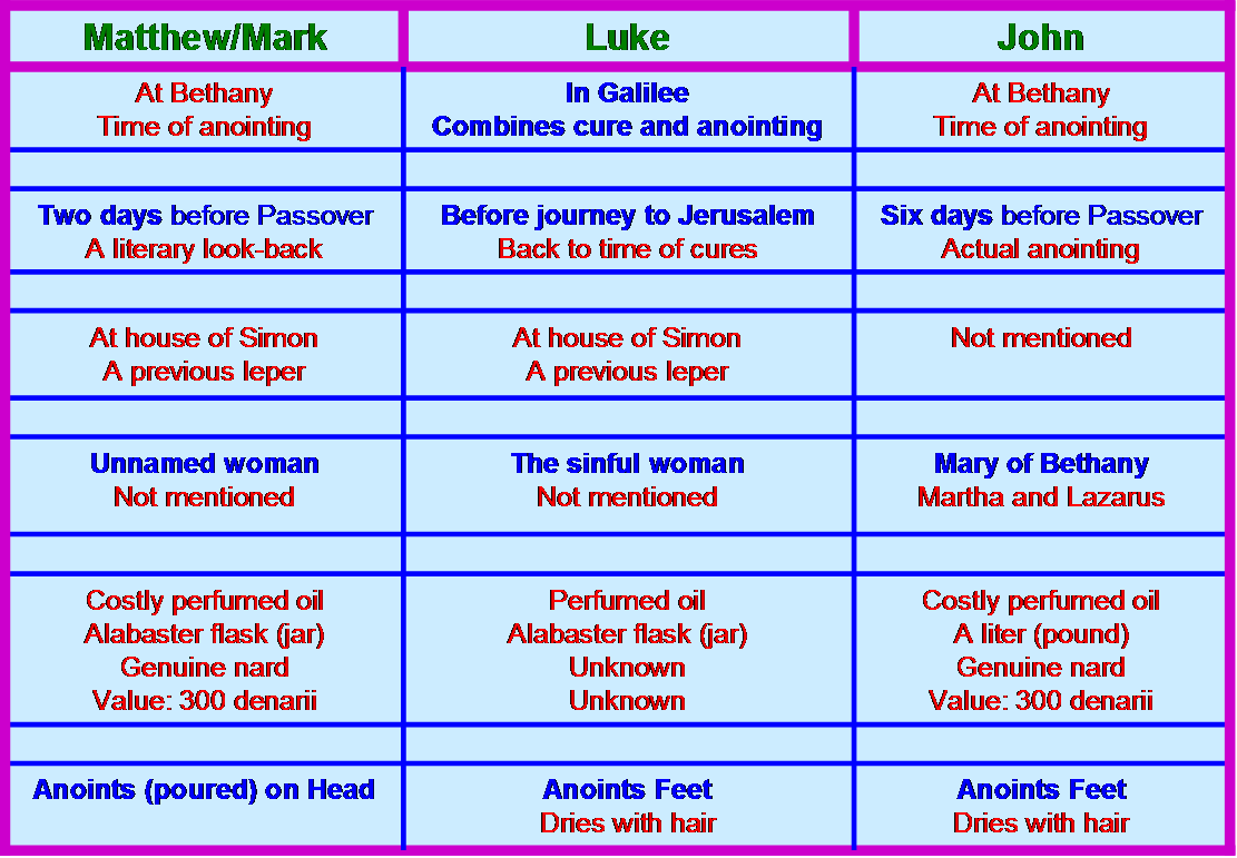 the similarities and differences between the four gospels of the bible Free essay: a comparison between matthew and mark while both books of mark  and  although the film is based upon the stories within the four gospels of.