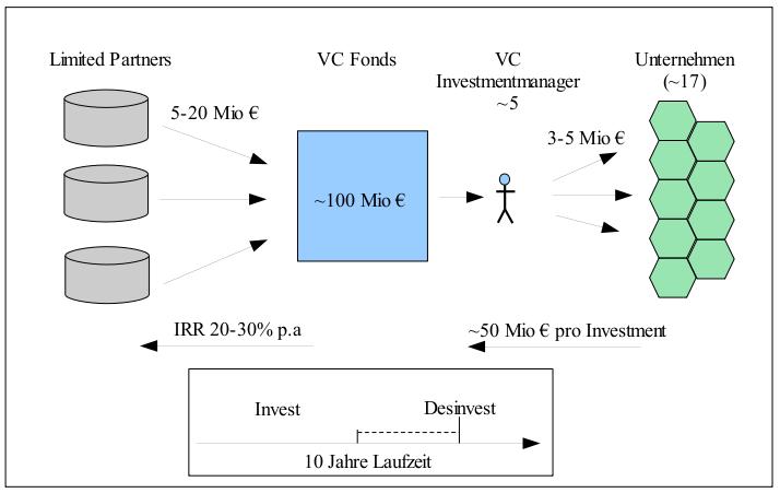 1) венчурный инвестор имеет