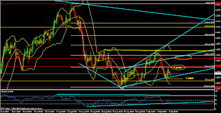 Eur/usd trendline and chartpattern analysis