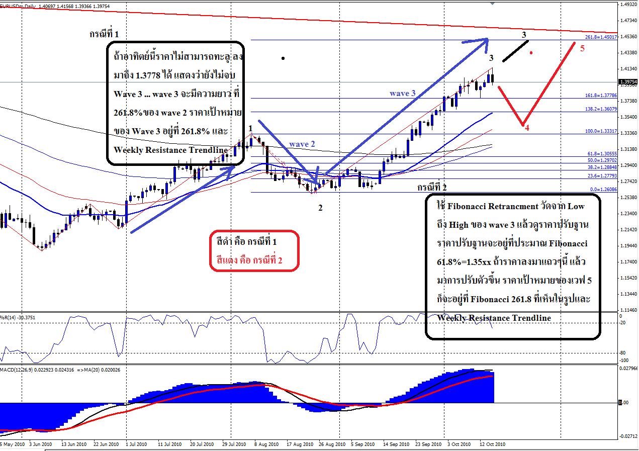 Forex wave analysis