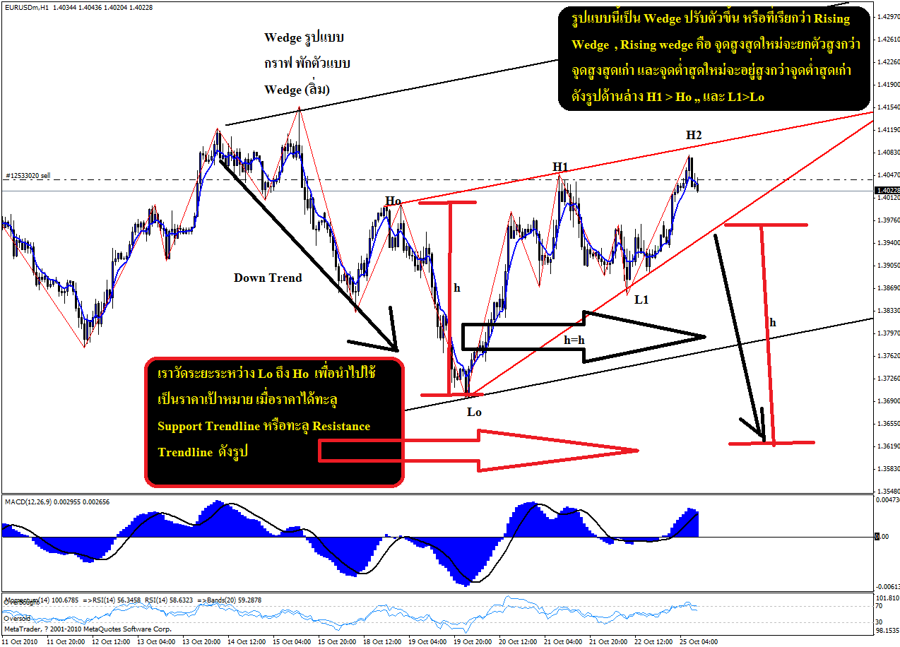 Common chart patterns forex