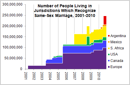 Jurisdictions Recognizing Same-Sex Marriages