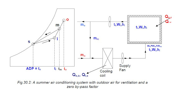 Summer air conditioning system with outdoor air for ventilation and a zero by-pass factor