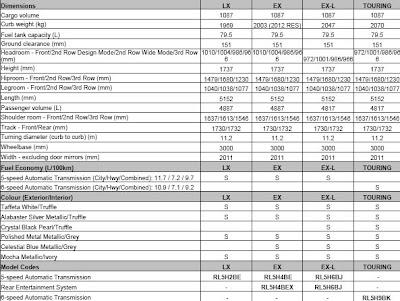 formerly The Honda Portal: 2011 Honda Odyssey Trim Spec's (