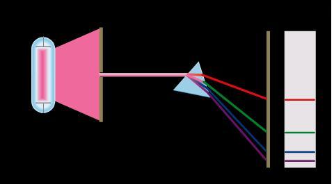 emission spectra hydrogen. a line emission spectrum