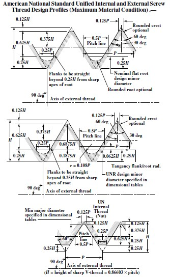 Unified screw threads engineering subjects