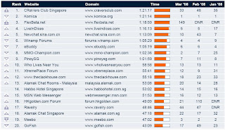 singapore+social+networking+top+20+site+by+time
