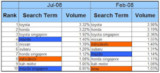 Automotive Manufacturers Singapore Jul08