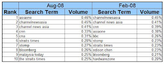 news and media category singapore aug 08