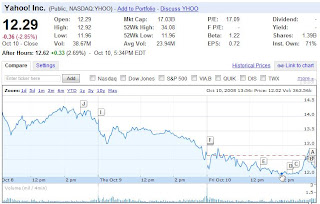 yahoo stock price Oct 10 2008