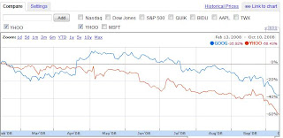 google and yahoo stock trend in 2008