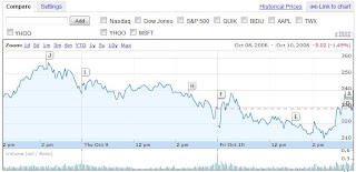 google stock price Oct 10 2008