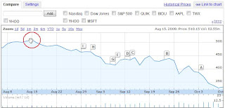 google stock price Aug 15 2008