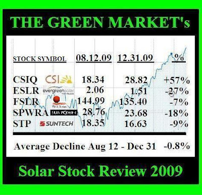 Solar Stock Review and Future Prospects