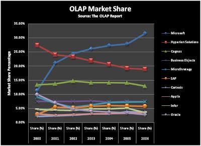 JD Edwards: Market Analysis for Business Intelligence OLAP Tools