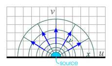 radial flow around source along wall