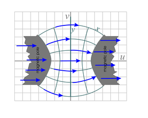 magnetic field across a gap between curved pole pieces