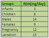 RDA Table For Zinc