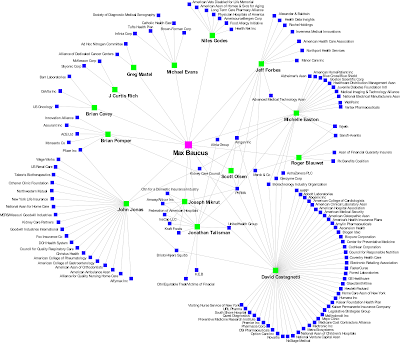Valdis Kreb's image of health care lobbying network