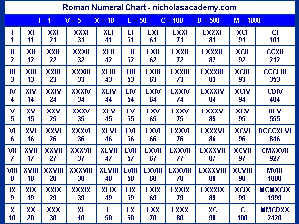 Random Knowledge: Roman Numerals