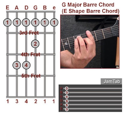 Barre Chords Other Than E Em A Am Shapes
