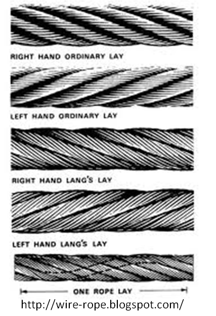 Wire Rope Equipment: Rope Lays