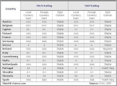 Euro-area debt rating