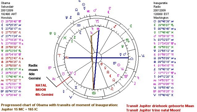 Astropost Inauguration Day And The Progressed Chart Of Obama