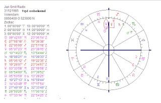 Art Astrologie Horoscoop Jan Smit Zonder Geboortetijd