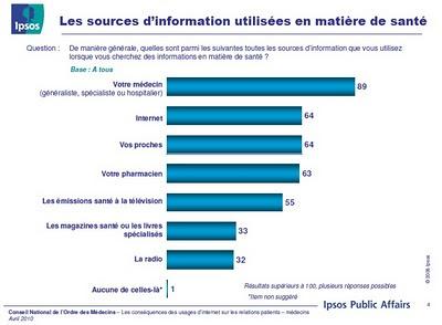 sources d'information utilisées en matière de santé -  étude cnom ipsos 2010