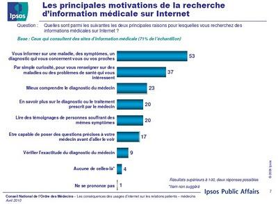 principales motivations pour rechercher de l'information médicale sur internet - étude cnom ipsos 2010