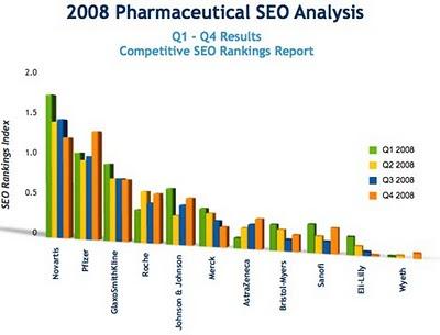 classement catalyst online 2008 sem pharmaceutique