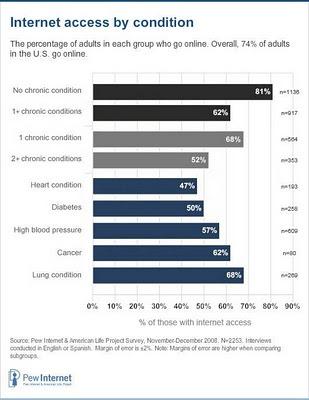 étude pew publiée en 2010 connexion patients avec maladies chroniques versus patients en bonne santé