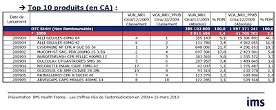 afipa Top 10 produits (en CA) 2009 automédication