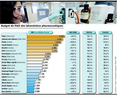 budget 2007 R&D des laboratoires pharmaceutiques