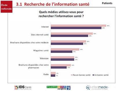 baromète information santé sources des patients en 2009