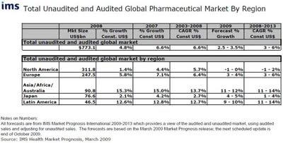 marché pharmaceutique global et croissance par région