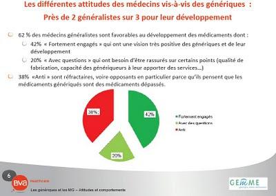 sondage GEMME - BVA Healthcare : Les médecins généralistes : Quel positionnement par rapportaux médicaments génériques ?