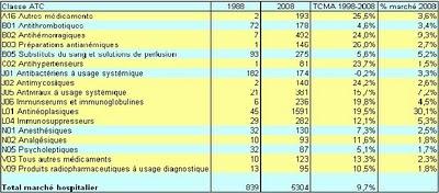 Tableau 16 : Classes ATC niveau 2 les plus vendues, en valeur,sur le marché hospitalier, de 1988 à 2008, Afssaps