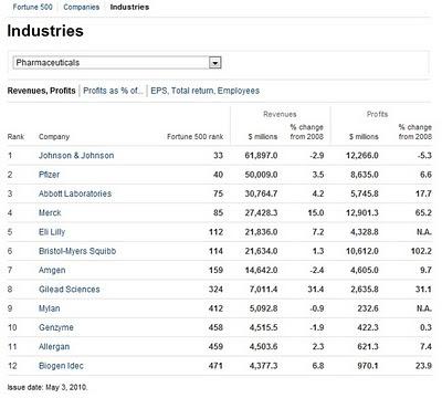 la place des 12 plus grosses firmes pharmaceutiques américaines dans le fortune 500 2010