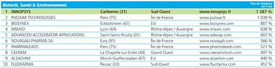 palmarès Deloitte Technology Fast 50 France biotech santé 2010